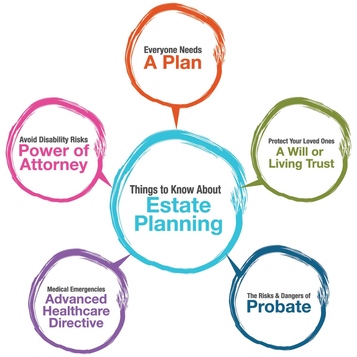 What is Estate Planning 1